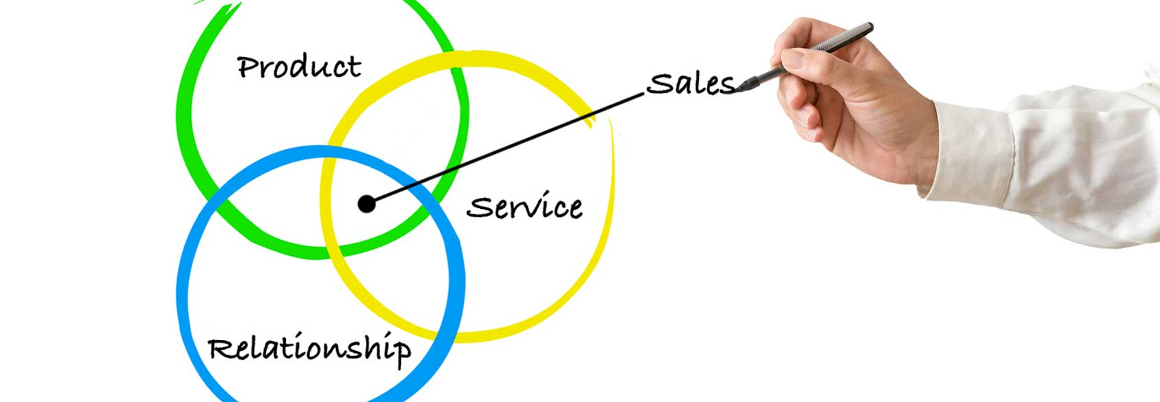 A sales department is the direct link between a company's product or service and its customers. Having a strong sales team is crucial. A sales department is responsible for making sales, growing the business, retaining existing customers and maintaining strong client relationships.